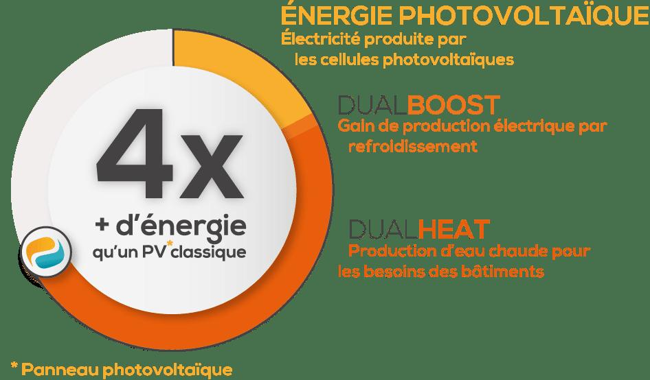 performance-pac-avec-panneau-photovoltaique-hybride-dualsun