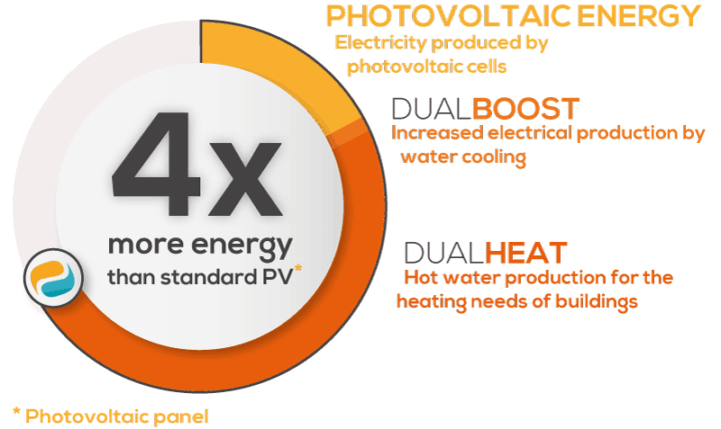 performance-pac-with-panel-photovoltaic-hybrid-dualsun