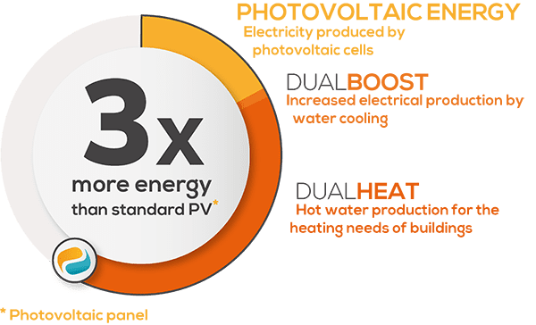 performance-pool-with-panel-photovoltaic-hybrid-dualsun