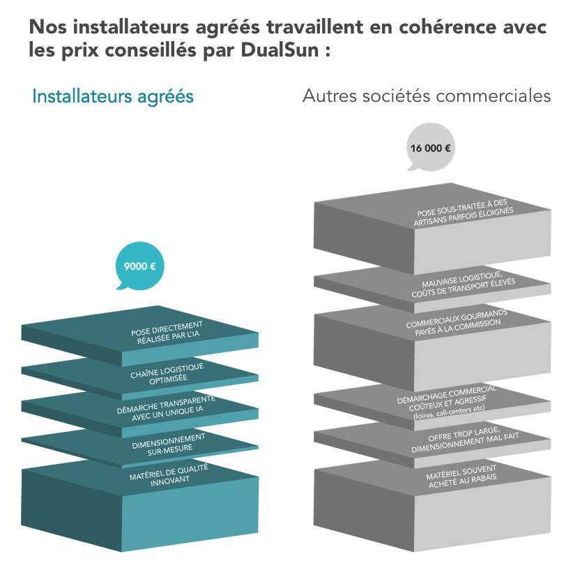 DualSun_installateur_agree_comparaison