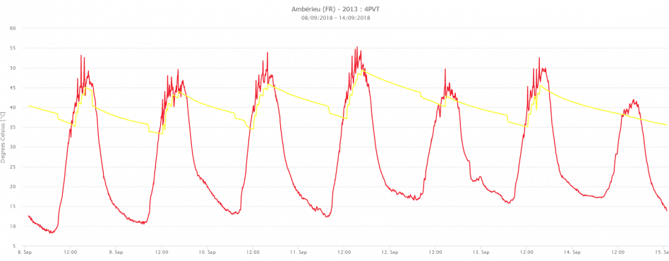 dualsun_installation_solaire_Amberieux_monitoring_thermique