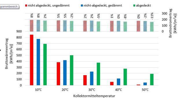 graphique température capteur pvt